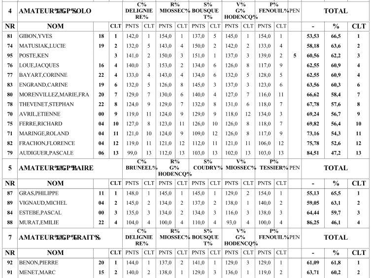 Résultats Amateur Lignières 2013 Dressa13