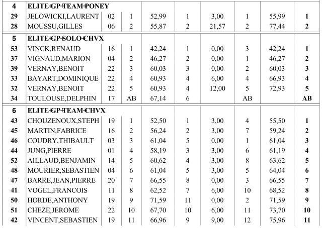 Résultats Elite Lignières 2013 Maniae11