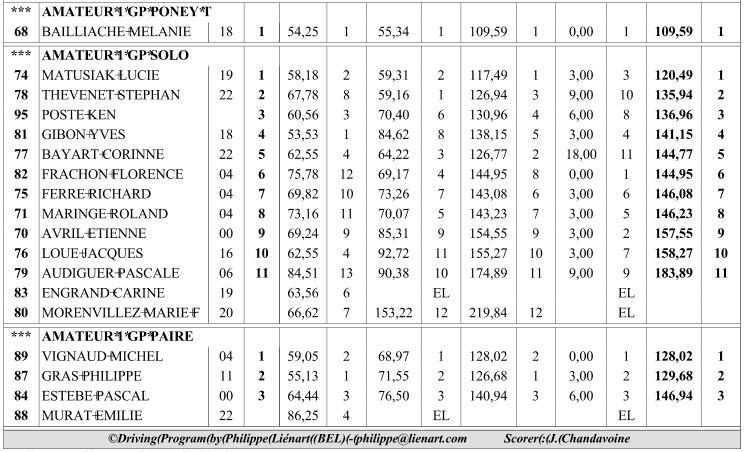 Résultats Amateur Lignières 2013 Marata11