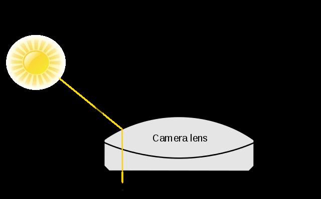 Optique géométrique (focale/lentilles/spectre/lumière etc.) 640px-10