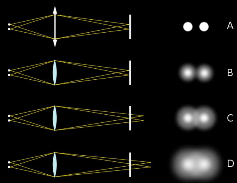 Optique géométrique (focale/lentilles/spectre/lumière etc.) Cercle10