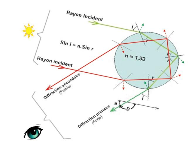 Optique géométrique (focale/lentilles/spectre/lumière etc.) Couleu10