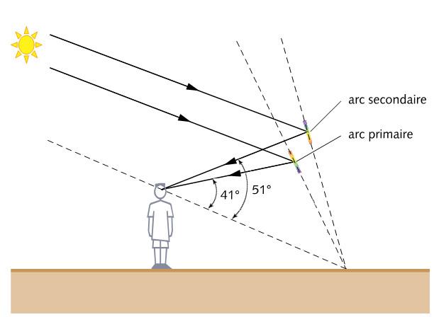 Optique géométrique (focale/lentilles/spectre/lumière etc.) Couleu11