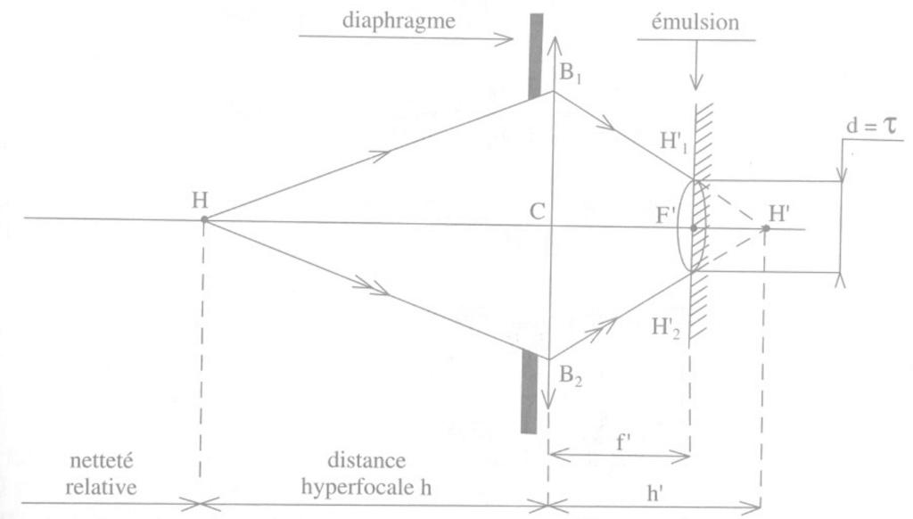 Optique géométrique (focale/lentilles/spectre/lumière etc.) Distan10