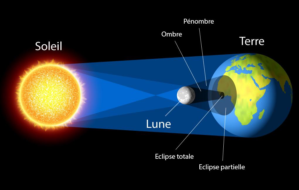 Optique géométrique (focale/lentilles/spectre/lumière etc.) Eclips10