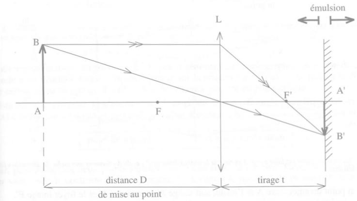 Optique géométrique (focale/lentilles/spectre/lumière etc.) Exempl10