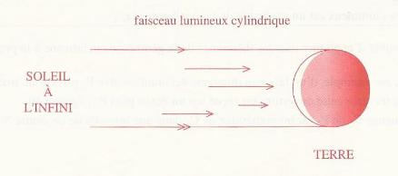 Optique géométrique (focale/lentilles/spectre/lumière etc.) Faisce10