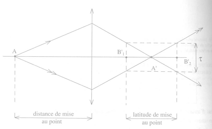 Optique géométrique (focale/lentilles/spectre/lumière etc.) Latitu10