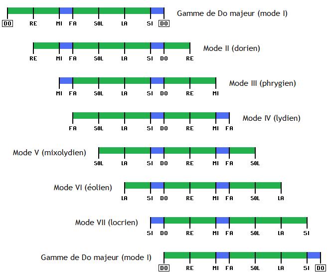 Solfège et théorie musicale Modes-10