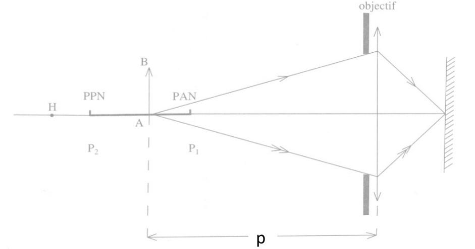 Optique géométrique (focale/lentilles/spectre/lumière etc.) Nettet10