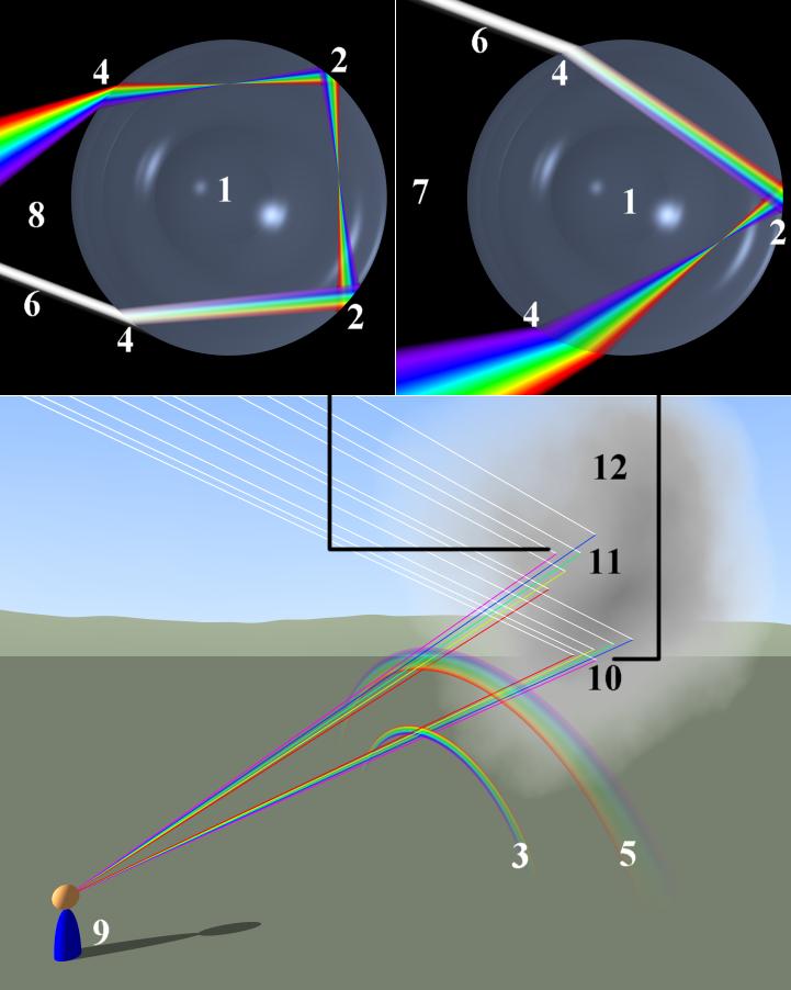 Optique géométrique (focale/lentilles/spectre/lumière etc.) Rainbo10
