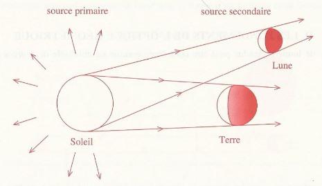 Optique géométrique (focale/lentilles/spectre/lumière etc.) Rayons10