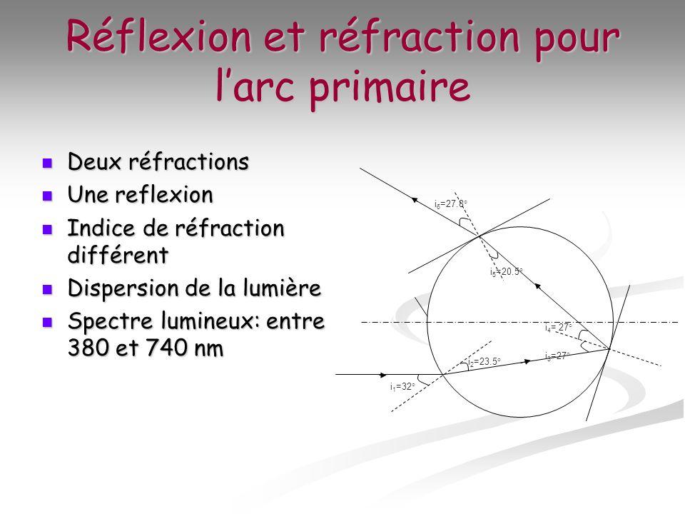 Optique géométrique (focale/lentilles/spectre/lumière etc.) Rzofle10