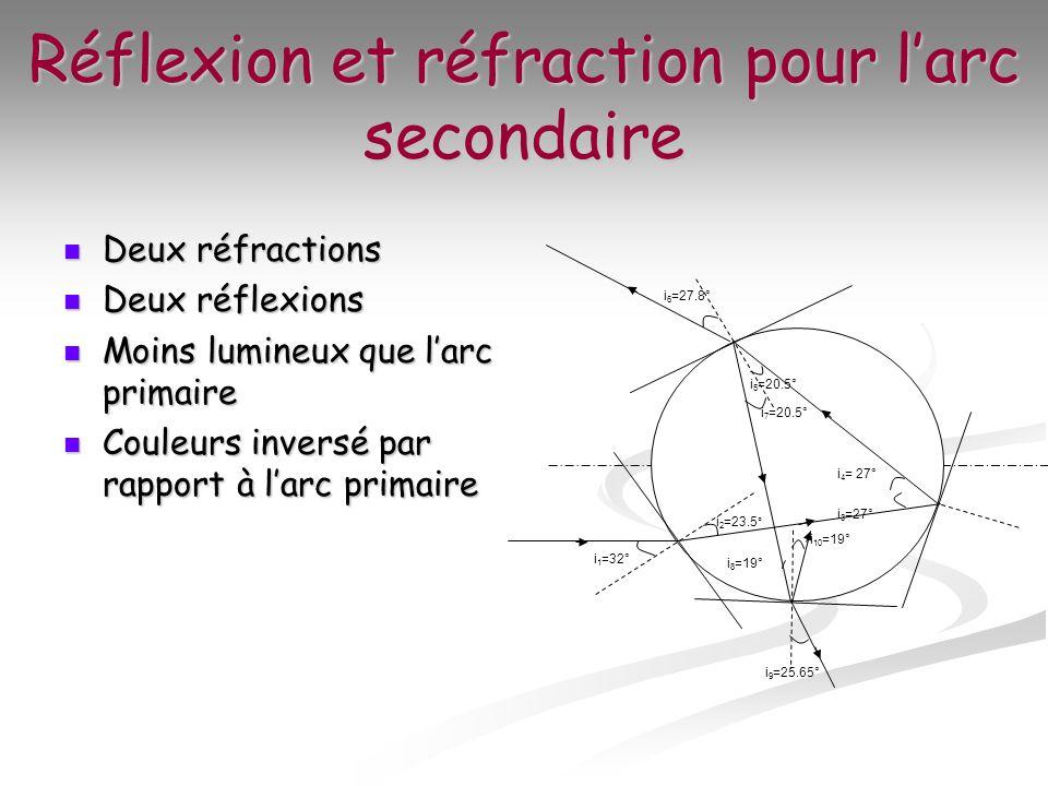 Optique géométrique (focale/lentilles/spectre/lumière etc.) Rzofle11