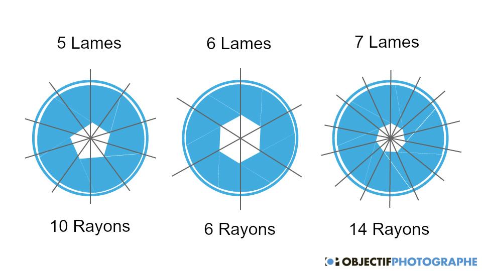 Optique géométrique (focale/lentilles/spectre/lumière etc.) Soleil10