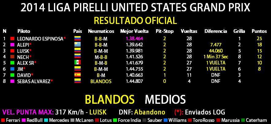 2014 LIGA PIRELLI UNITED STATES GRAND PRIX  Result11