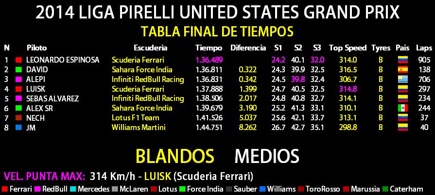 2014 LIGA PIRELLI UNITED STATES GRAND PRIX  Tabla_10