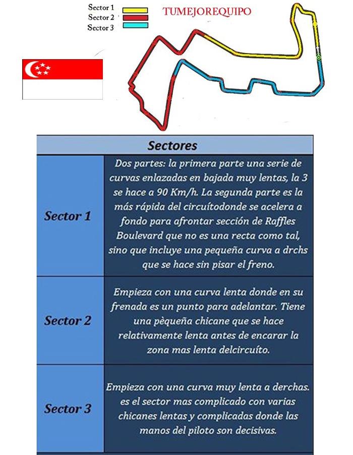 G.P de Singapur - Previo Sector10