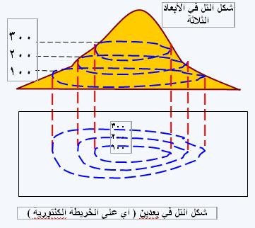 خرائط كنتورية مفيدة للجميع 29-11-10