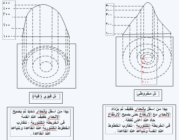 خرائط كنتورية مفيدة للجميع 29-11-12