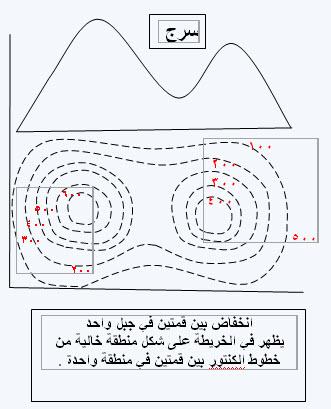 خرائط كنتورية مفيدة للجميع 29-11-13