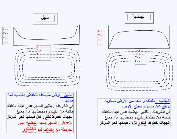 خرائط كنتورية مفيدة للجميع 29-11-15