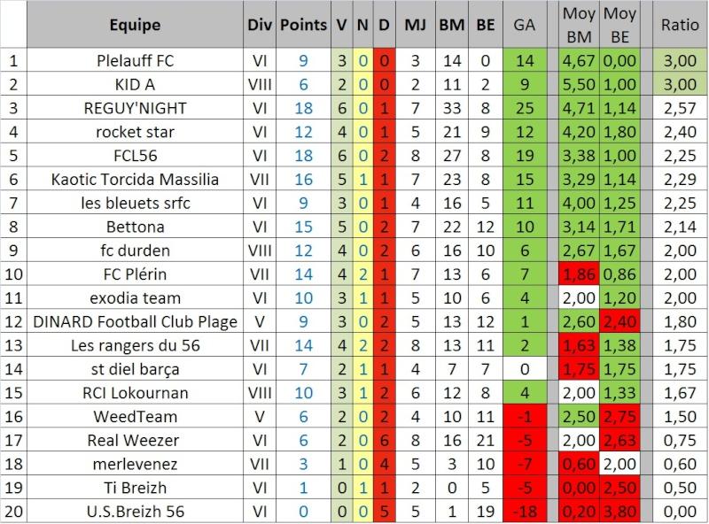 [EDITION 16] Statistiques équipes bretonnes Stats11