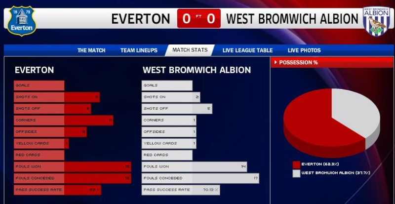 Everton 0 West Brom 0 - Page 6 Captur16