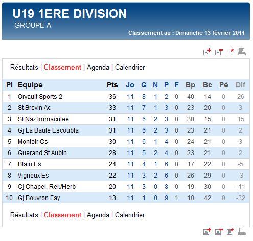 Résultats et classements des U19 et des Seniors A, B et C (dimanche 13 février 2011) Sag_u111