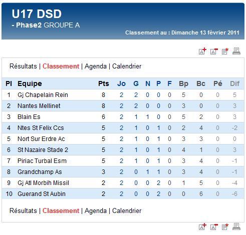 Résultats et classements des U15A et B et des U17A et B (dimanche 13 février 2011) Sag_u113