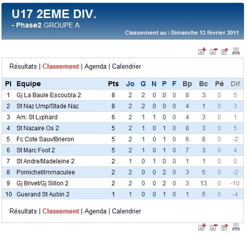 Résultats et classements des U15A et B et des U17A et B (dimanche 13 février 2011) Sag_u115