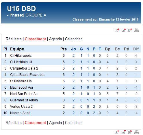 Résultats et classements des U15A et B et des U17A et B (dimanche 13 février 2011) Sag_u117