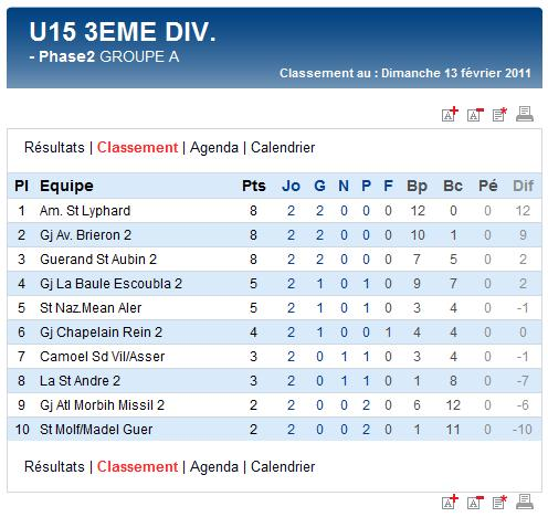 Résultats et classements des U15A et B et des U17A et B (dimanche 13 février 2011) Sag_u119