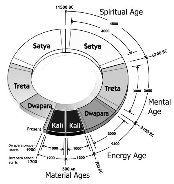 les cyles les ages de l hindouisme Main-y10