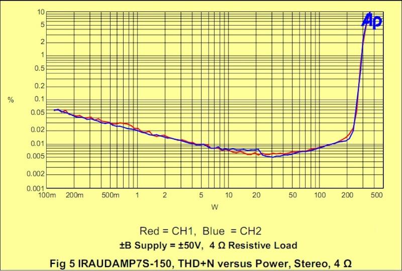 TDA7492 vs STA540 (da battaglia) Irf20911