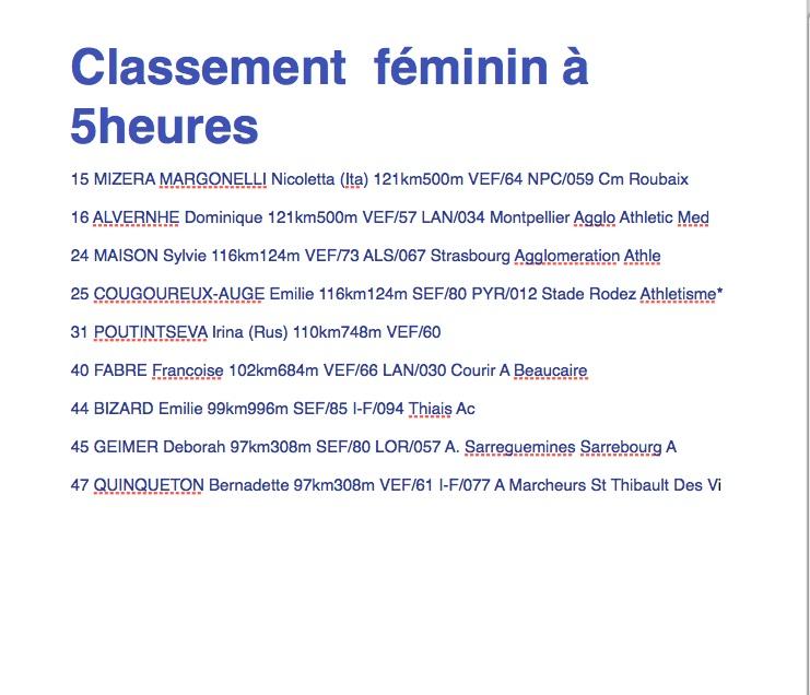 24 heures de Bourges les 23 et 24 février 2013 et les 2x6 h Fanin_10
