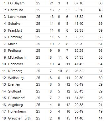 [ALL] Le Classement de la Bundesliga - Page 15 Bundes12