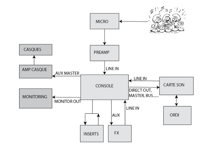 confirmation de schéma de branchement de studio Captur10