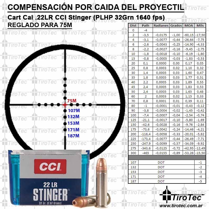Munition 22 LR Compen10