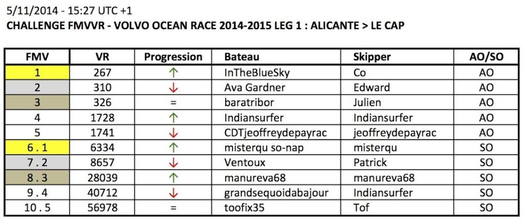 VOLVO OCEAN RACE 2014-2015 / LEG 1 / EN COURS - Page 4 Apercu10