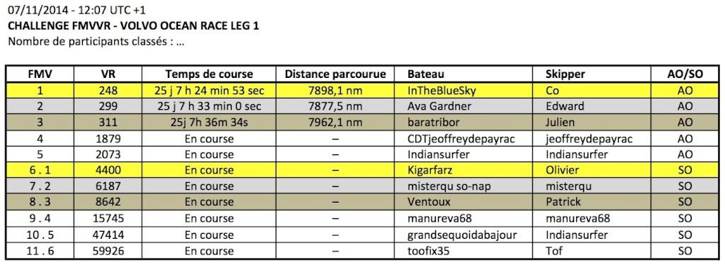 VOLVO OCEAN RACE 2014-2015 / LEG 1 / EN COURS - Page 4 Apercu11