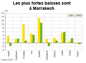 Prix immobilier La fièvre commence à baisser  P2_36010