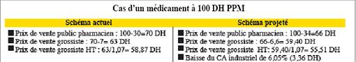 Médicaments: Bagarre des marges  P2_39010