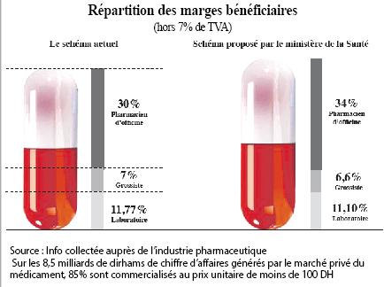 Médicaments: Bagarre des marges  P2b_3610