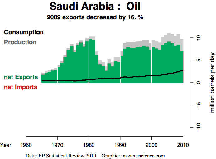 wikileaks : US diplomat convinced by Saudi expert that reserves of world's biggest oil exporter have been overstated by nearly 40% 2010_a10