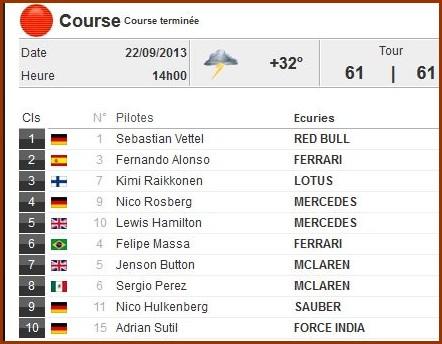 """Le Championnat F1 """"Entre Nous"""" Saison 2013 - Page 8 Gp_sin10"""