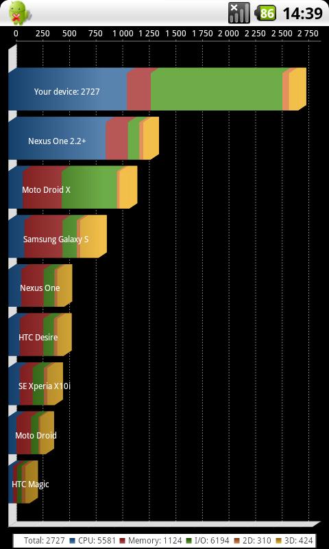 [REQUETE] résultats d'overclock sous android via Quadrant  1497mh10