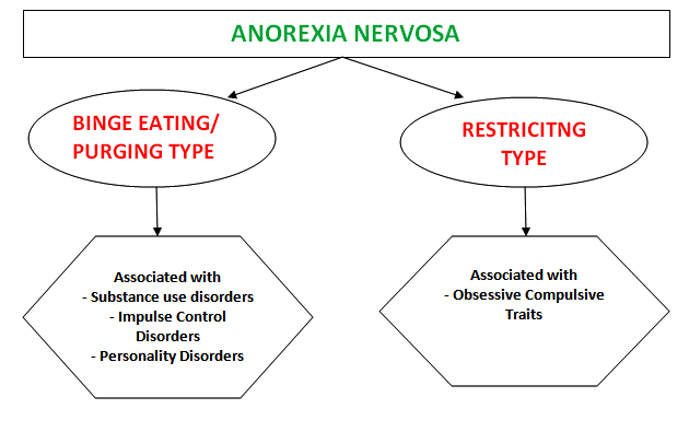 Anorexia Nervosa- Facts Anorex10