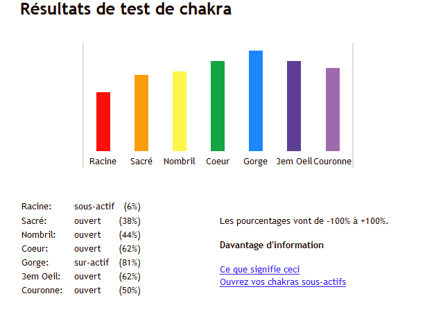 Test de chakra Chakra10