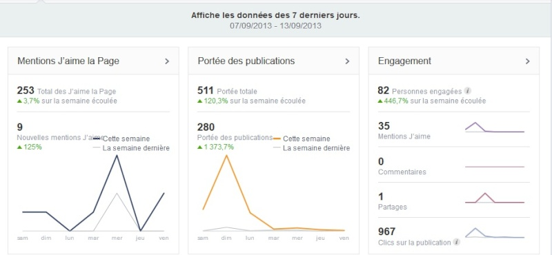Statistique de la page JAIME sur facebook 111